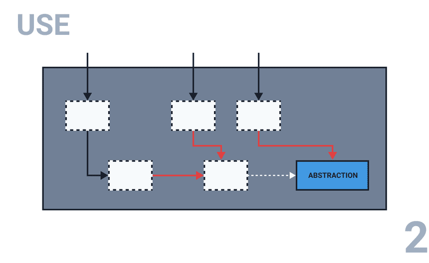 2. Use the abstraction with the existing implementation
