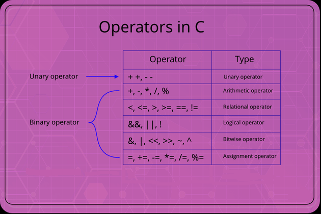 Cover image for Operators in C Programming