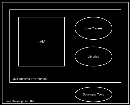 Cover image for What is Java Runtime Environment