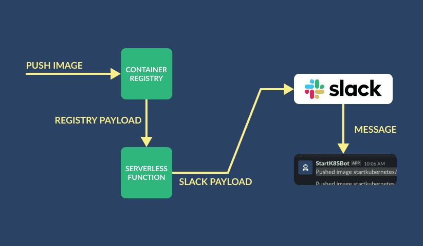 Registry to Function to Slack