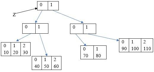 Cover image for Arrays In Java