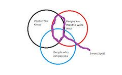 Venn Diagram showing where the sweet spot in the middle of the overlapping 3 circles for People You Know, People You Want to Work With, and People that Can Pay You