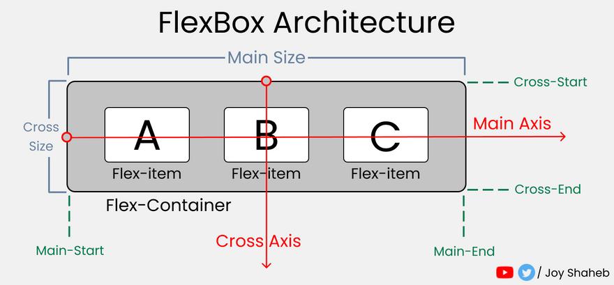 Flex Box Architecture