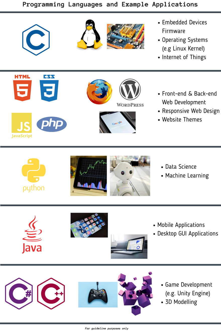 programming-language-applications