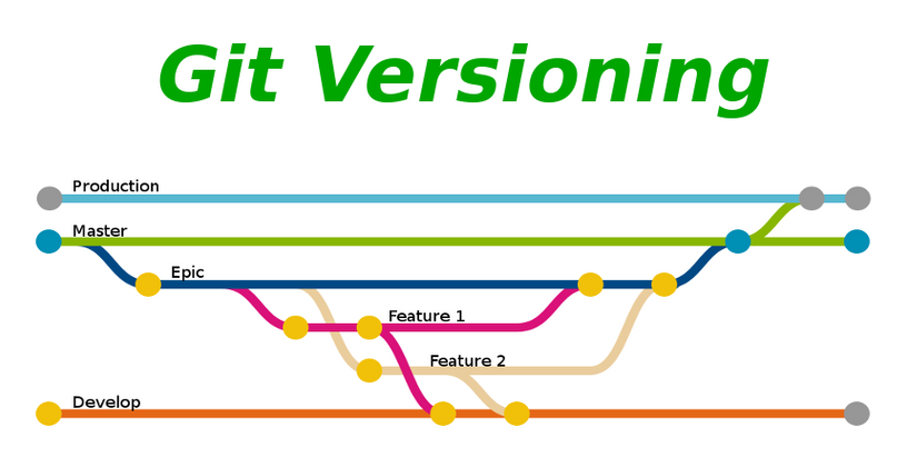 Cover image for Version control with Git