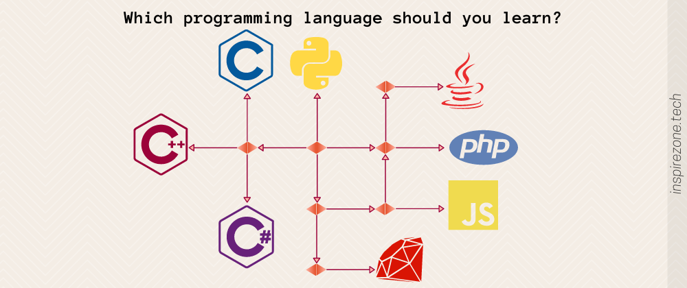 Cover image for 3 Key factors to consider when selecting your first programming language