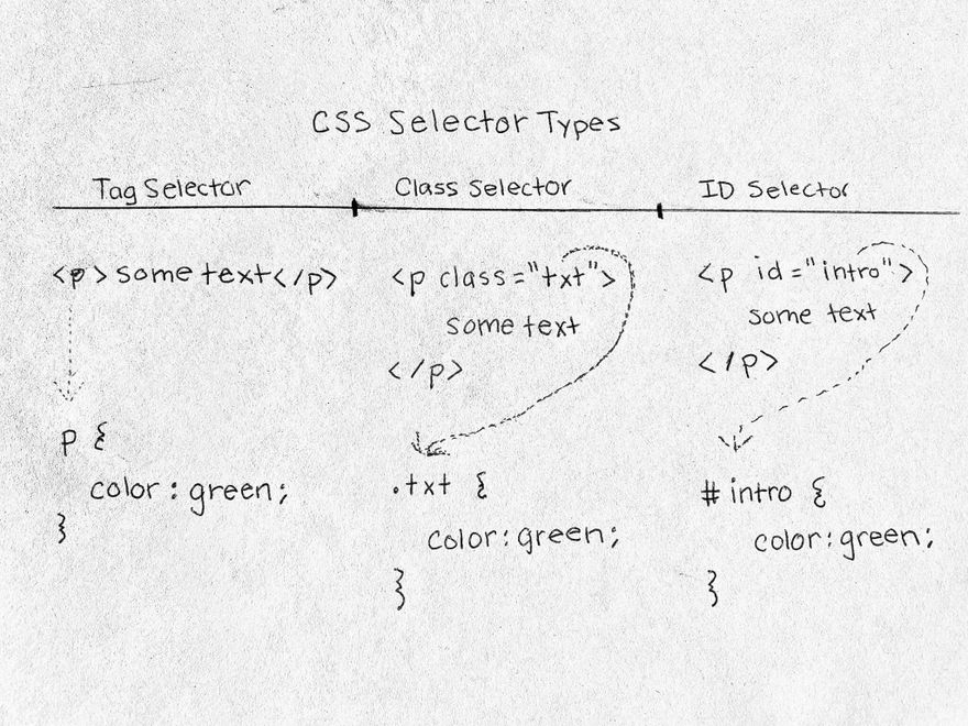 css selector types