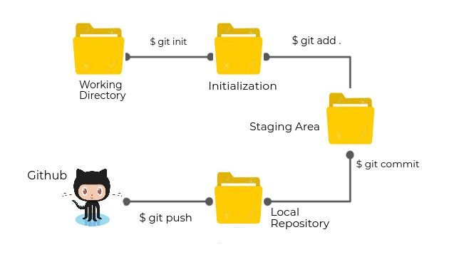 Working of Git