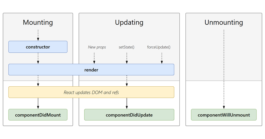 https://projects.wojtekmaj.pl/react-lifecycle-methods-diagram/ogimage.png