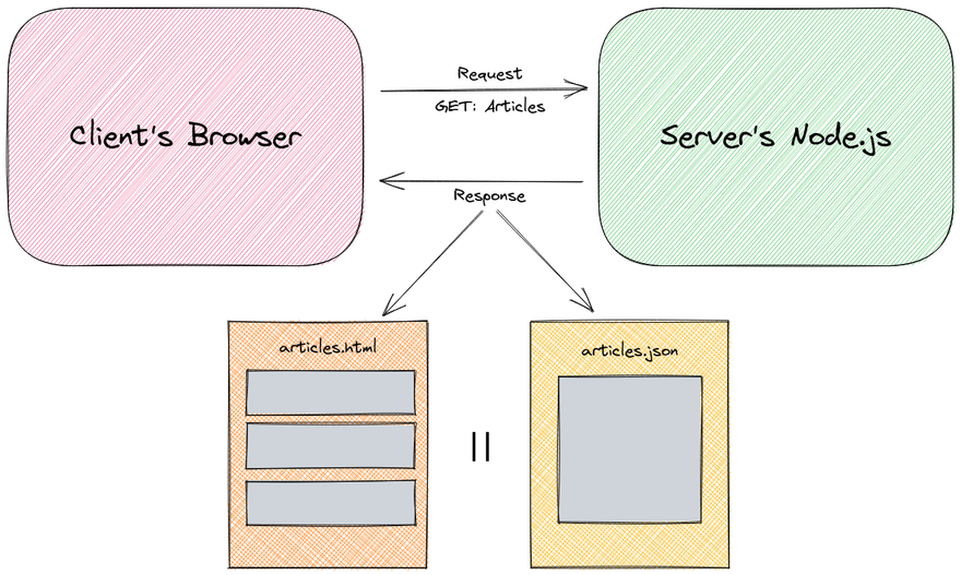 node responses diagram