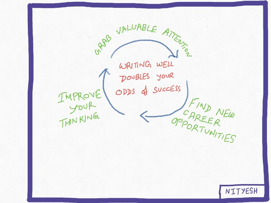 These 3 benefits create a self-sustaining flywheel that accelerates your career
