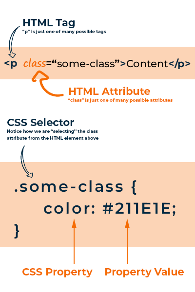 CSS Diagram