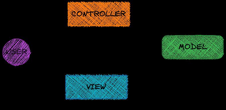 mvc-diagram